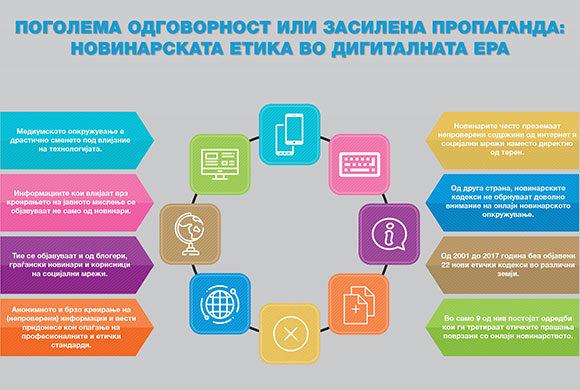 Поголема одговорност или засилена пропаганда: Новинарската етика во дигиталната ера (ИНФОГРАФИК)