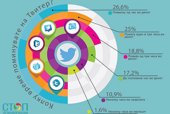 Колку време поминувате на твитер?