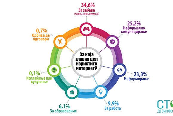 За која главна цел користите интернет?