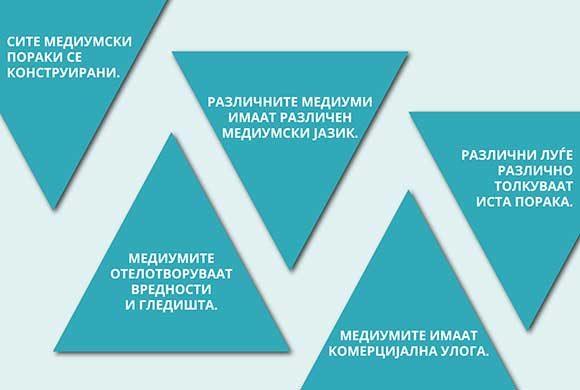 Пет клучни концепти на медиумската писменост