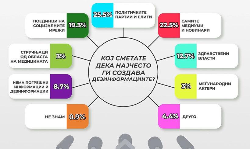 Истражување: Што мислат граѓаните за медиумското известување во текот на пандемијата со ковид-19